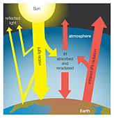Greenhouse effect on Earth - Stock Image - BFB28G